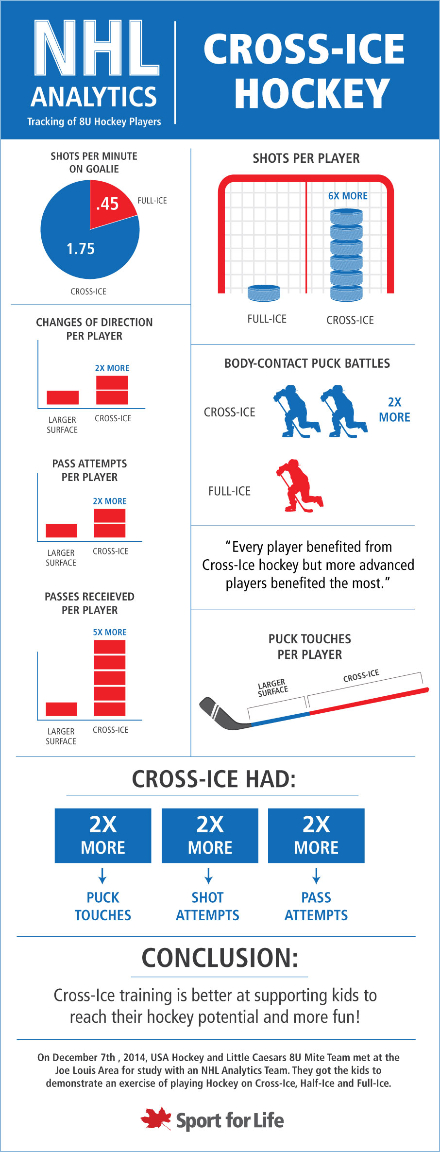 NHL Analytics