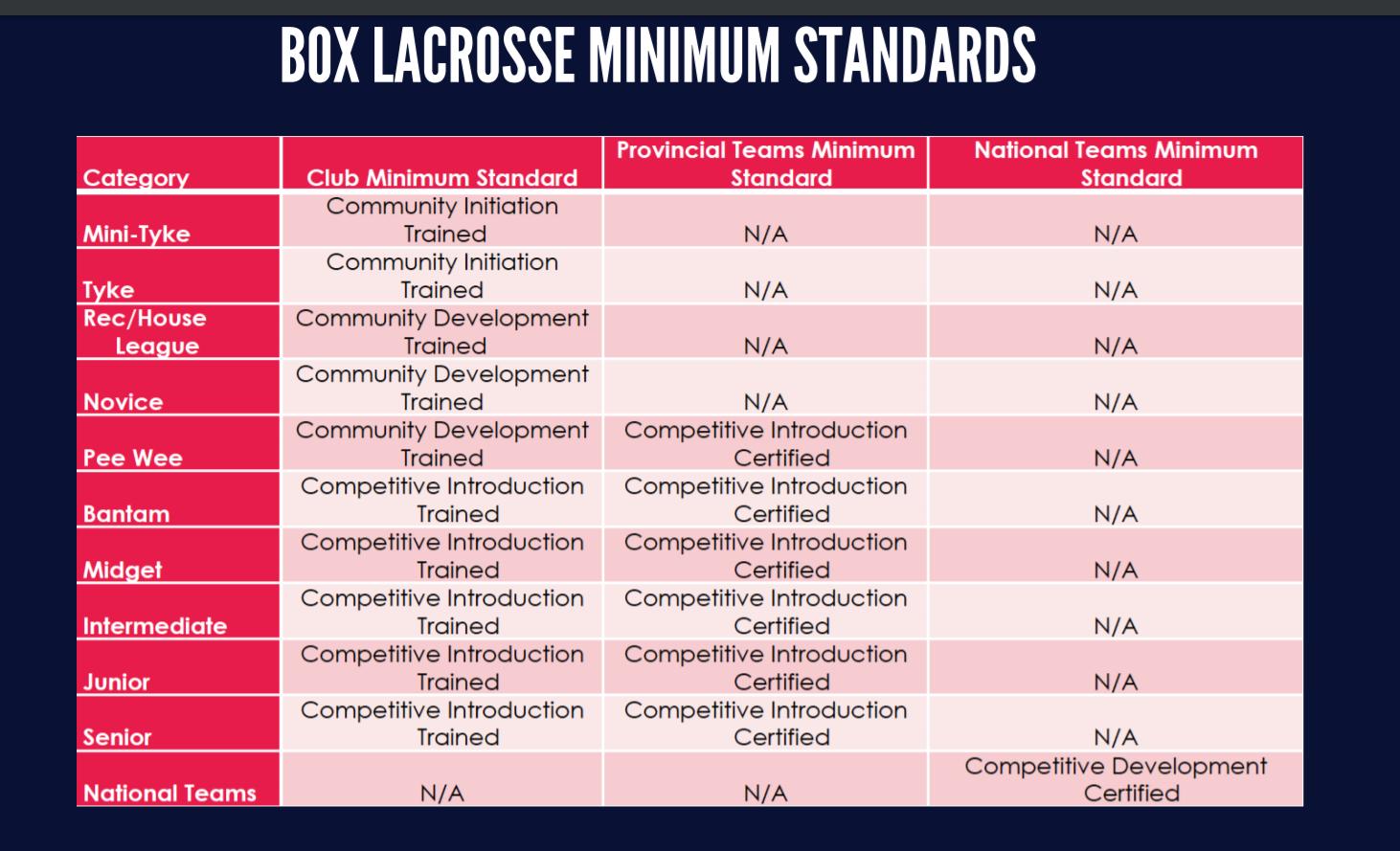 Coach Minimum Standards