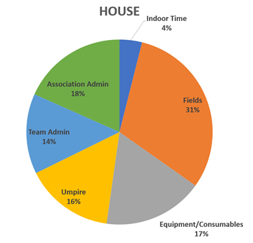 House Fees Breakdown