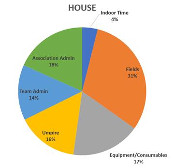 House Fees Breakdown