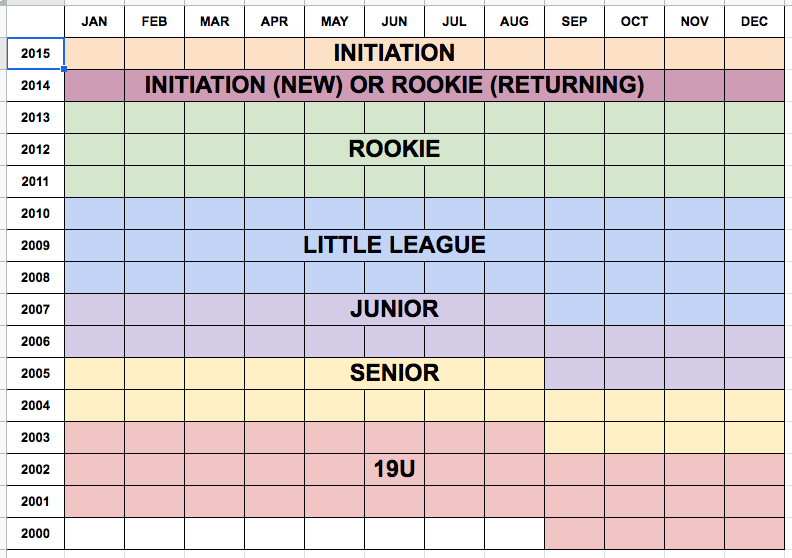 Chart of Spring Programs for Players