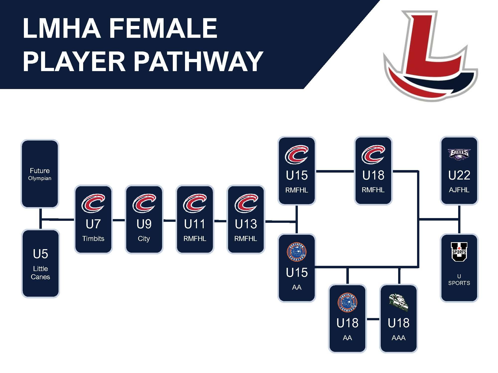 Female Pathway