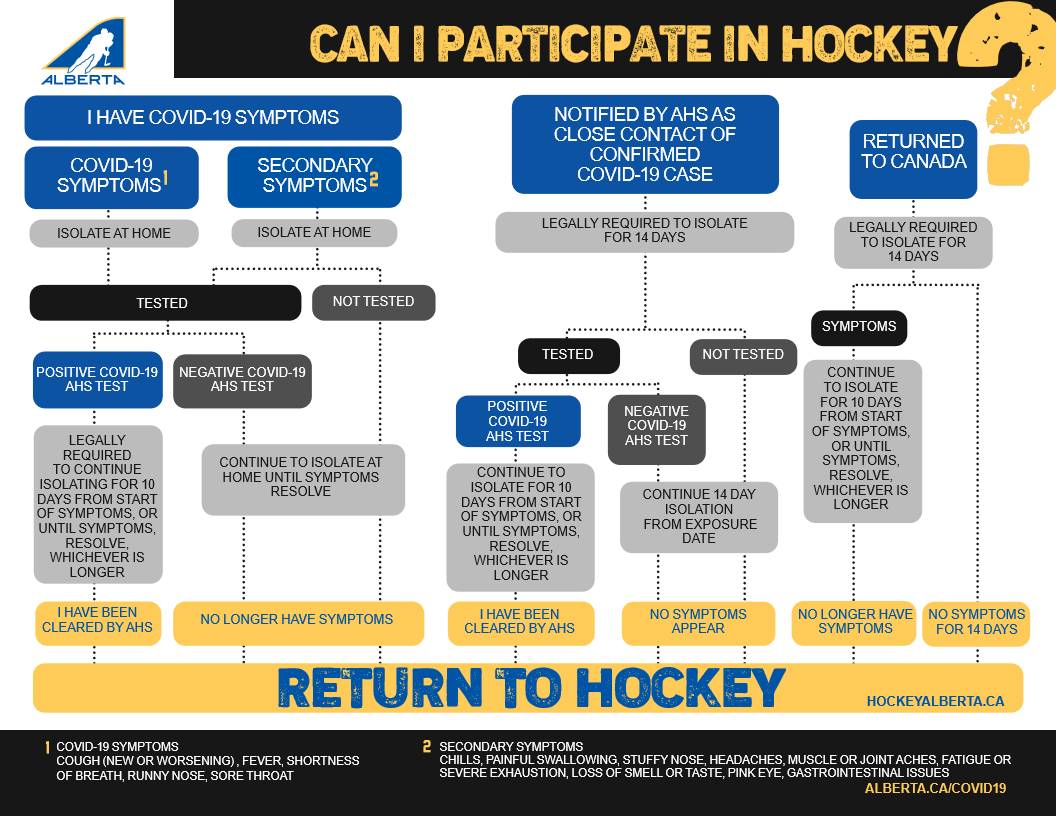 COVID - Can I participate in hockey