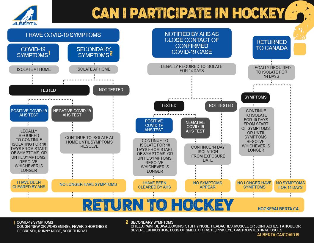 COVID - Can I participate chart