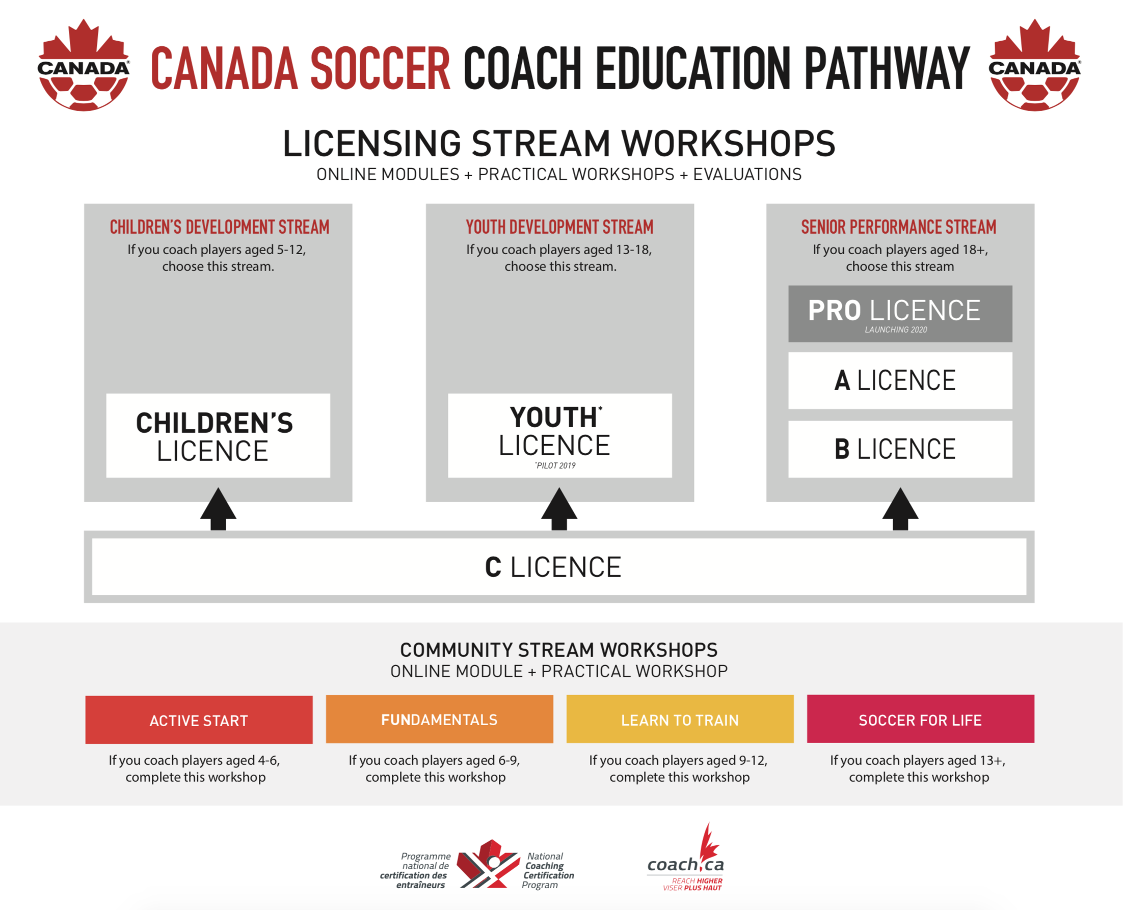 Coach education Pathway