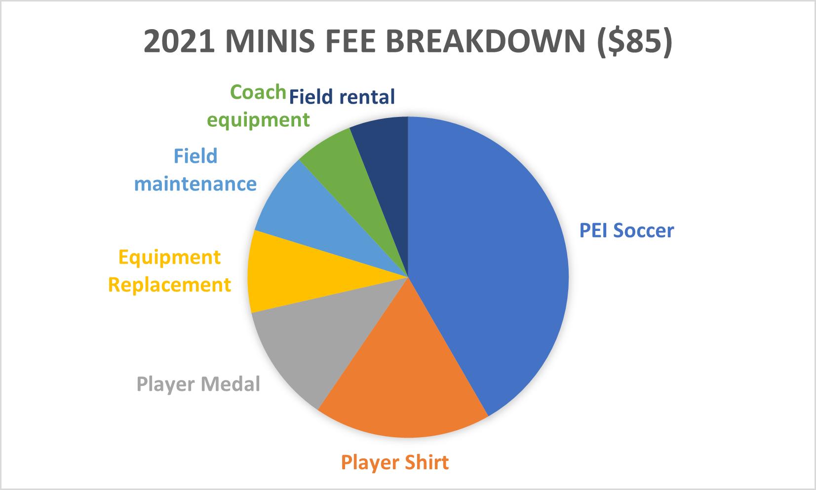 2021 Minis Fee Breakdown