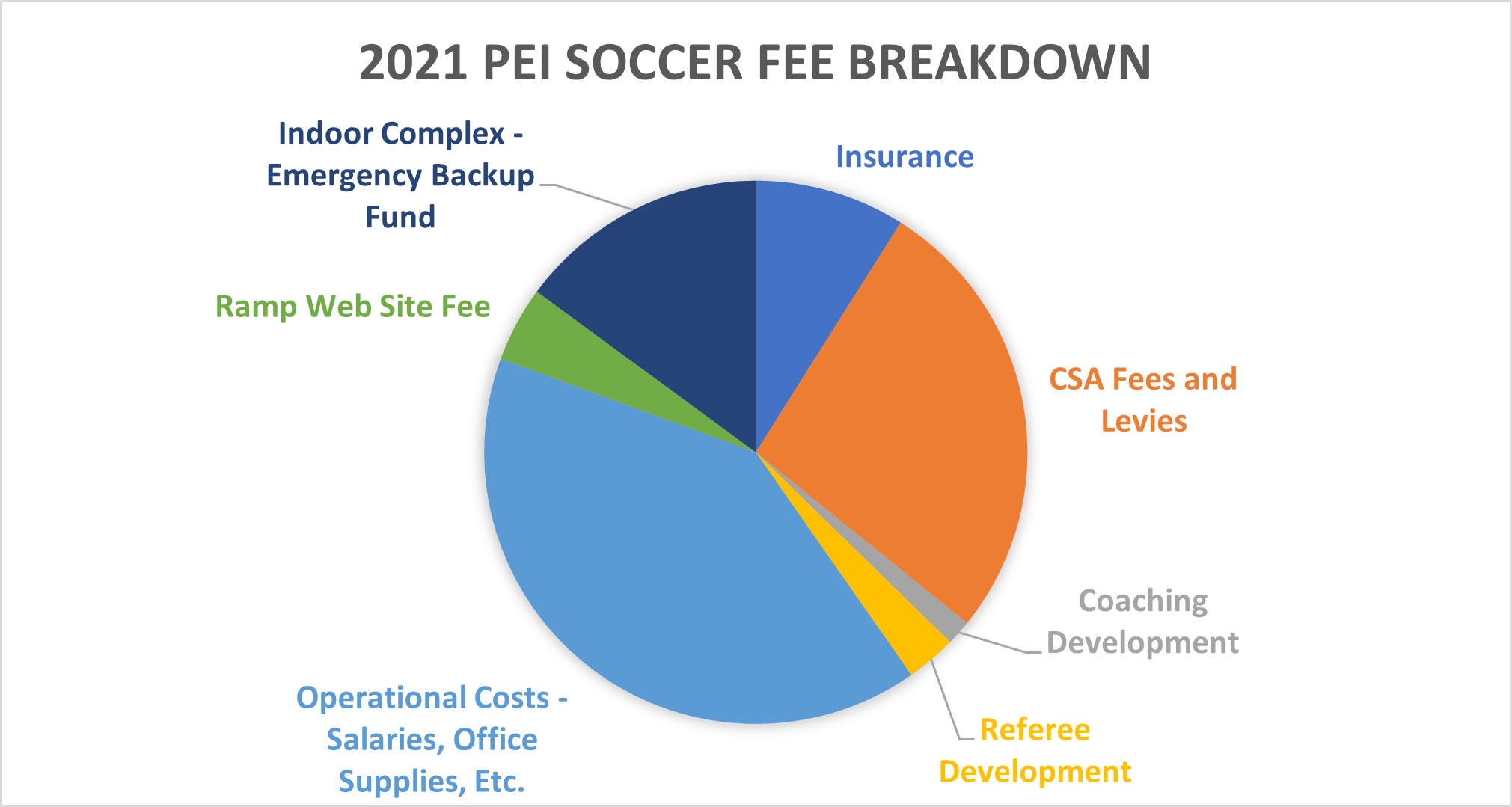 2021 PEI Soccer Fee Breakdown