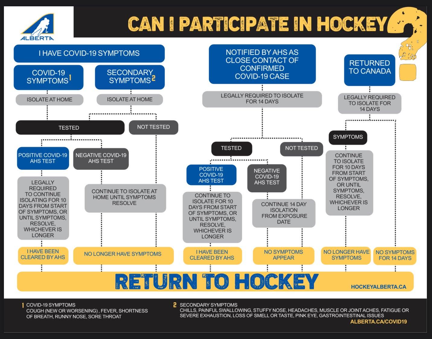 Hockey Albert Covid-19 Return to Play Flow Chart