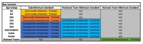 levels required for coaching