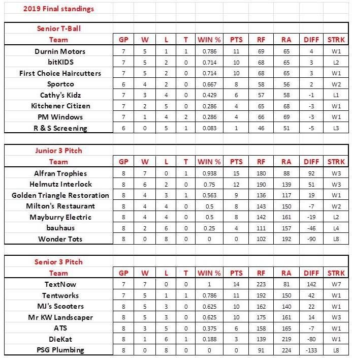 Final Standings 2019