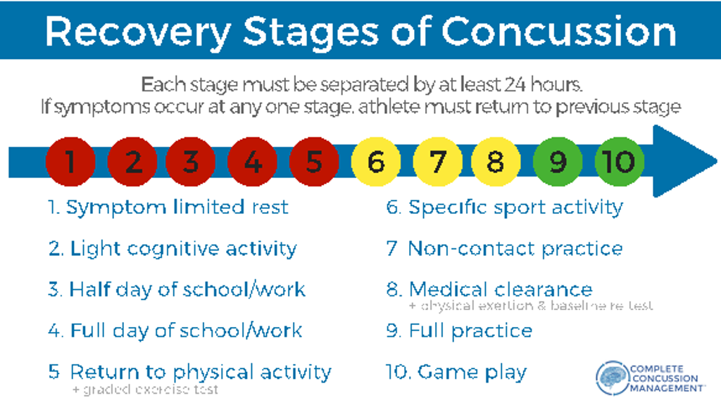 Stages of Concussion Recovery