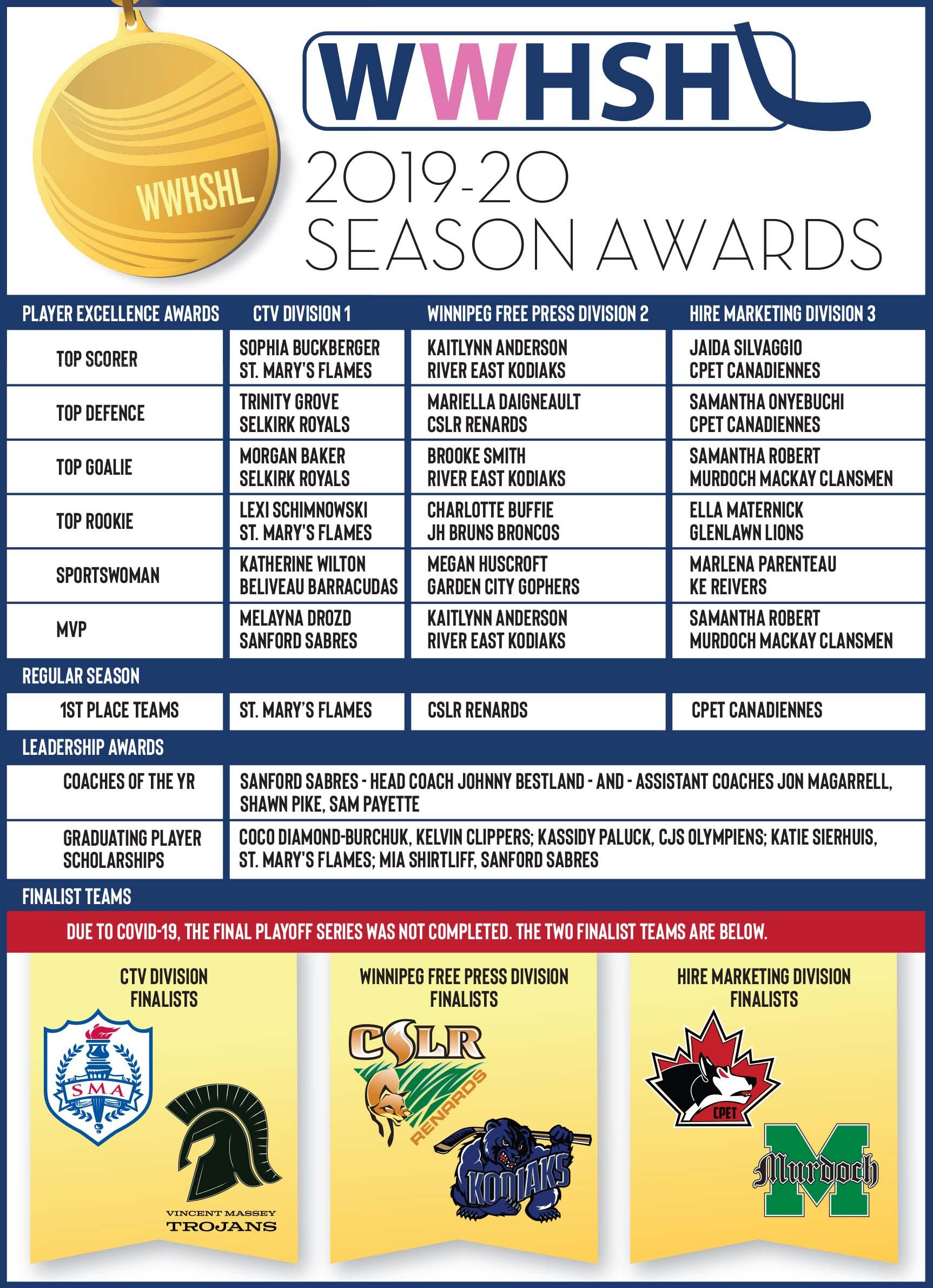 WWHSHL Awards Winners 2020